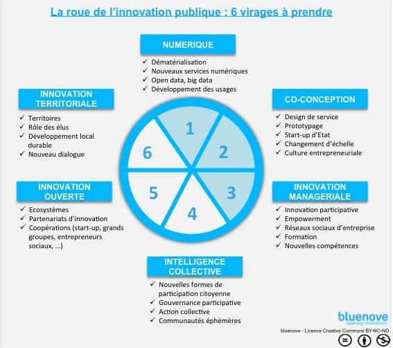 Du design thinking l 39 innovation publique en communs for Creer une entreprise de service